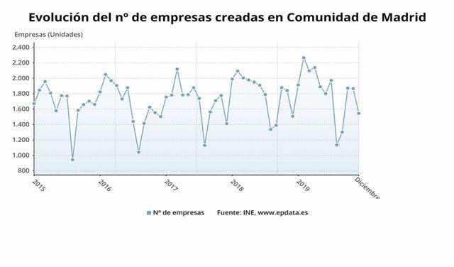 Evolución del número de empresas creadas en la Comunidad de Madrid hasta el año 2019.