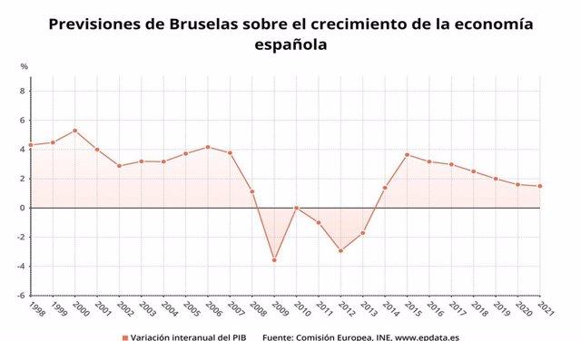 Previsiones de Bruselas sobre el crecimiento de la economía de España