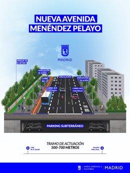 Proyección nueva avenida Menéndez Pelayo.