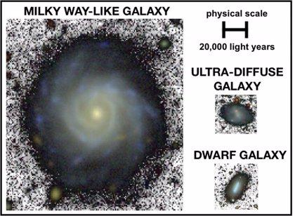 Las galaxias ultradifusas, similares en tamaño a las galaxias enanas