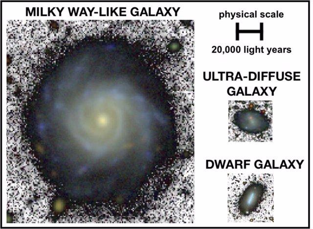 Una galaxia espiral similar a la Vía Láctea, una galaxia enana y una ultradifusa a la misma escala física usando imágenes de profundidad similar