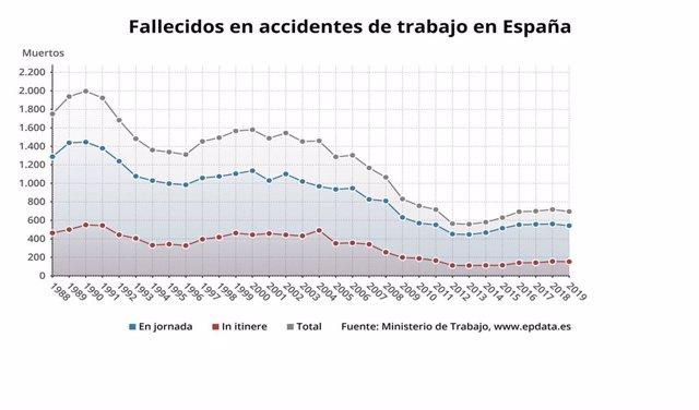 Número de accidentes mortales registrados en España hasta 2019