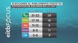 Datos de la encuesta de intención de voto para las elecciones autonómicas del 5 de abril de EITB Focus