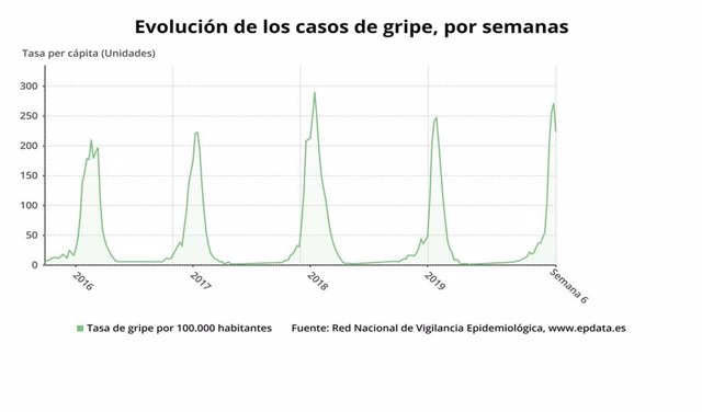 Evolución de la epidemia de gripe estacional hasta la semana 6 de 2020