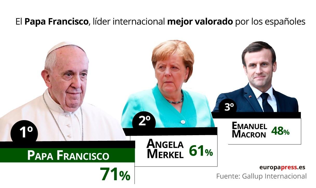 Líderes internacionales más valorados por los españoles