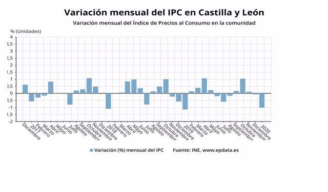 Gráfico de elaboración propia sobre la evolución del IPC en enero