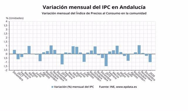 Gráfico con la evolución del IPC en Andalucía en el mes de enero.