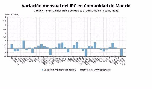 Variación mensual del IPC en la Comunidad