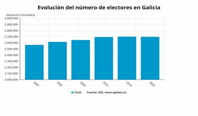 Gráfico de la evolución del censo en Galicia