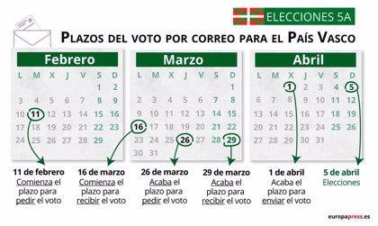 Voto por correo elecciones País Vasco 2020: cómo solicitarlo y cuáles son los plazos