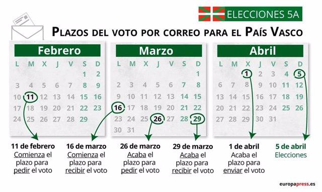 Plazo para votar por correo en las elecciones del País Vasco del 5 de abril