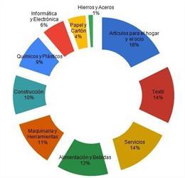 Sectores representados en el estudio del Coacb