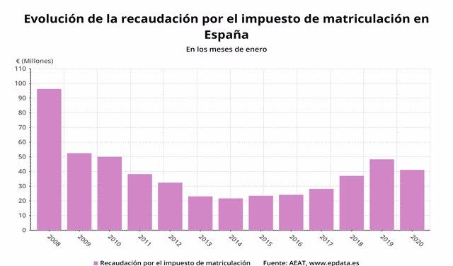 Evolución de la recaudación por el impuesto de matriculación en los meses de enero