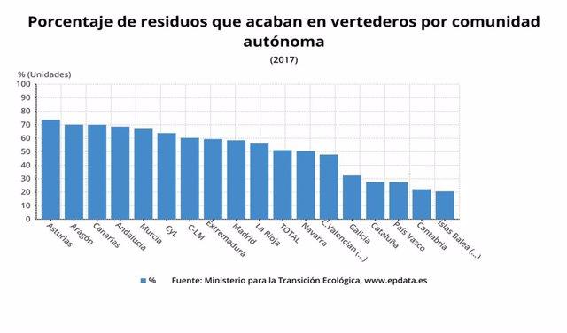 Porcentaje de residuos que acaba en vertederos en España por CCAA.