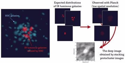 Fuertes brotes estelares en protocúmulos hace 12.000 millones de años