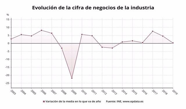 Evolución de la cifra de negocios de la industria año a año (INE)