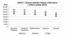 Gráfico del informe anual de sueldos de Barcelona de 2018 publicado por la Oficina Municipal de Datos del Ayuntamiento de Barcelona.