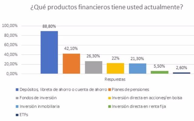 Gráfico con las carteras de inversión del inversor español en el último trimestre de 2019