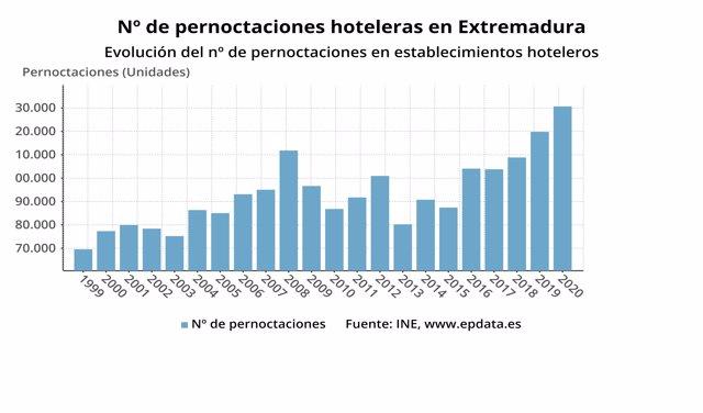 Evolución de las pernoctaciones hoteleras en Extremadura