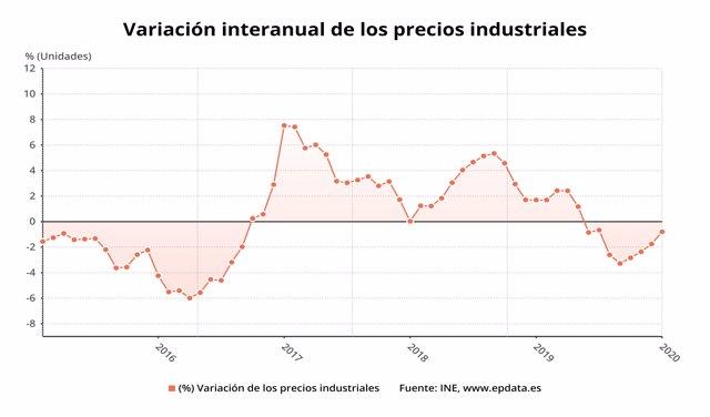 Variación anual de los precios industriales en España hasta enero de 2020 (INE)