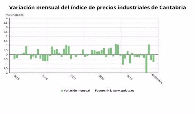 Variación mensual del IPI en Cantabria