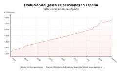 EL GASTO EN PENSIONES SE ELEVA EN FEBRERO HASTA LA CIFRA RECORD DE 9.872 MILLONES, UN 3,2% MAS