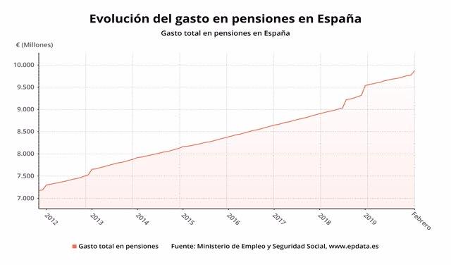 Evolución del gasto en pensiones contributivas en España hasta febrero de 2020 (Ministerio de Inclusión, Seguridad Social y Migraciones)