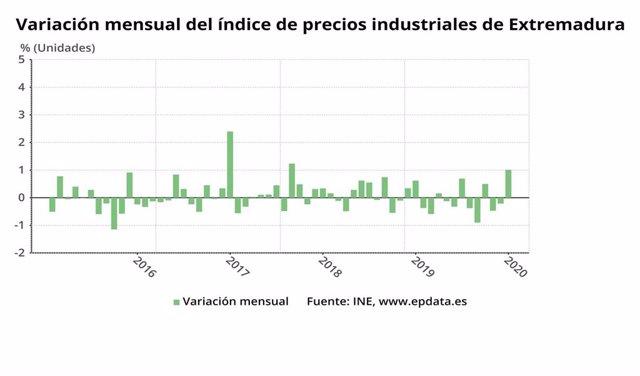 Variación mensual el índice de precios industriales en Extremadura