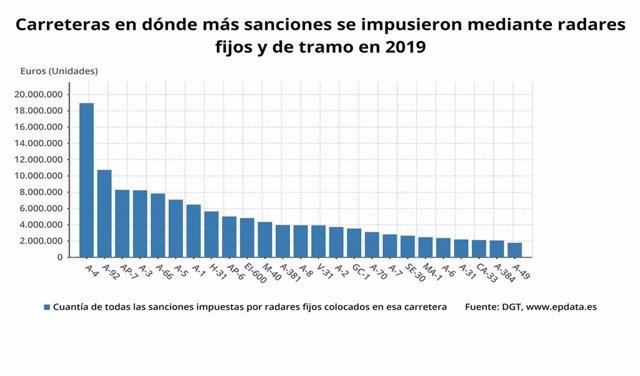 Carreteras en las que más multan los radares en España.