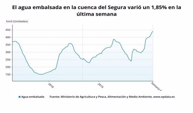 Gráfico del agua embalsada en la Cuenca del Segura a 11 de febrero de 2020