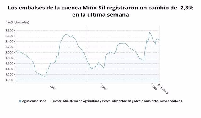 Evolución de los embalses de la cuenca Miño-Sil.
