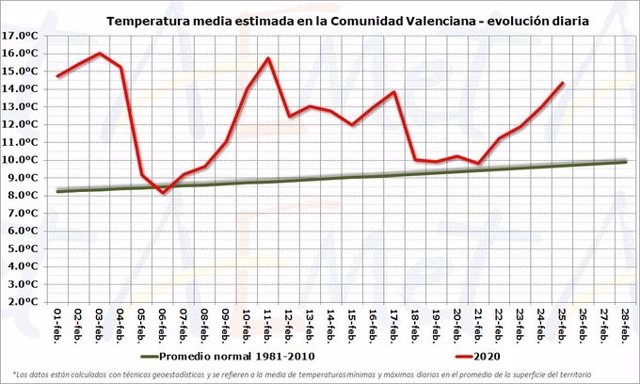 Promedio de temperaturas en febrero de 2020 en la Comunitat Valenciana