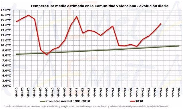 Mitjana de temperatures al febrer de 2020 a la Comunitat Valenciana