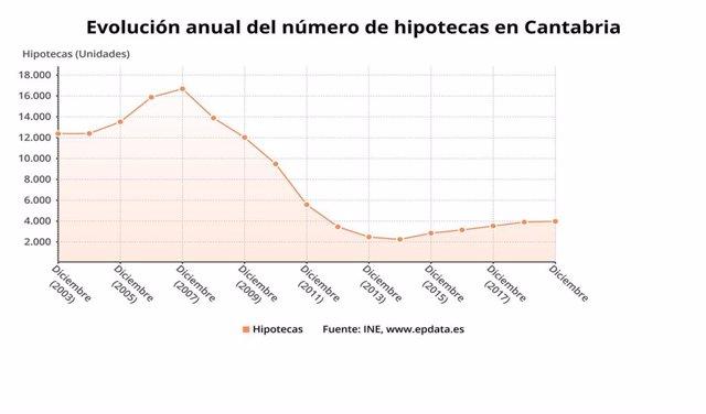 Evolución del número de hipotecas en Cantabria