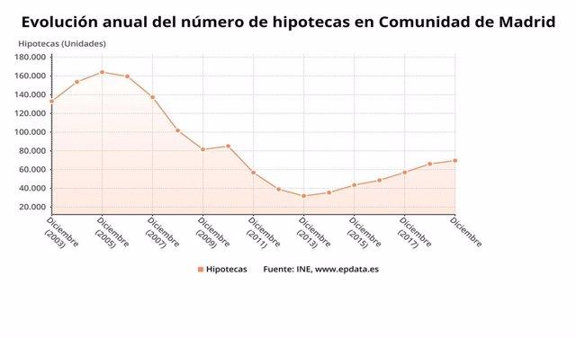 Evolución de las hipotecas sobre vivienda en la Comunidad de Madrid a diciembre de 2019.