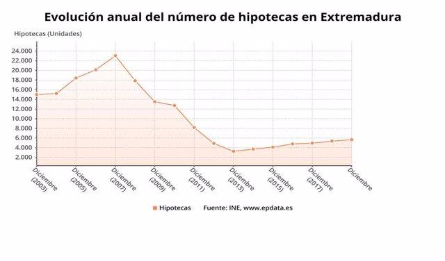Evolución del número de hipotecas sobre viviendas en Extremadura.