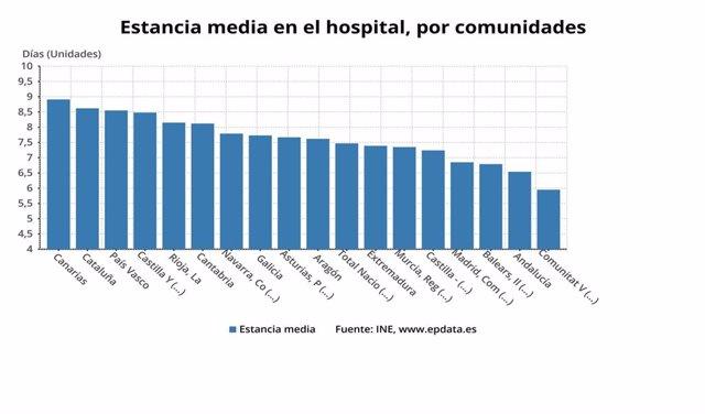 Estancia media hospitalaria por comunidades