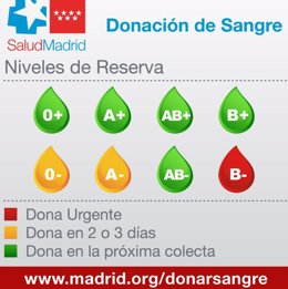 RESERVAS DE SANGRE EN LA COMUNIDAD DE MADRID
