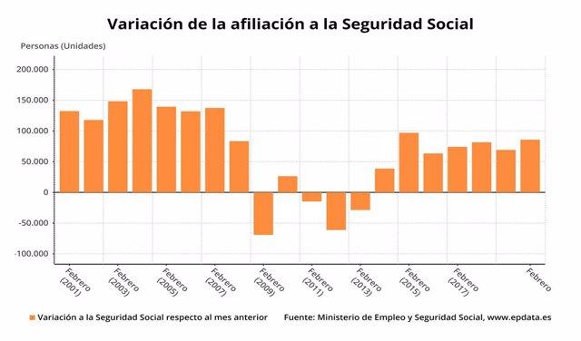 Variació mensual de l'afiliació a la Seguretat Social el febrer del 2020, en mesos comparables (Ministeri de Seguretat Social)