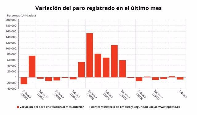 Variació mensual de l'atur a Espanya en mesos comparables, febrer del 2020 (Ministeri de Treball)