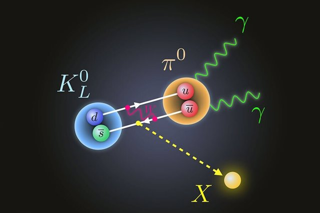Los físicos de la FSU propusieron una nueva partícula, reoresentada en amarillo