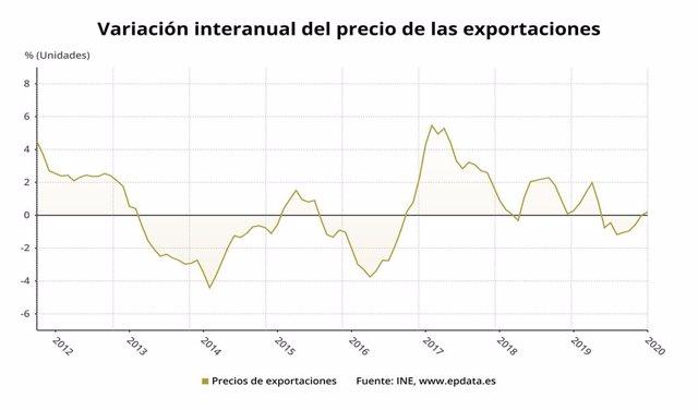 Variació interanual del preu de les exportacions, gener del 2020 (INE).