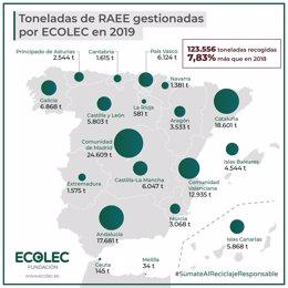 Fundación Ecolec presenta los datos de reciclaje de RAEE durante el año 2019.