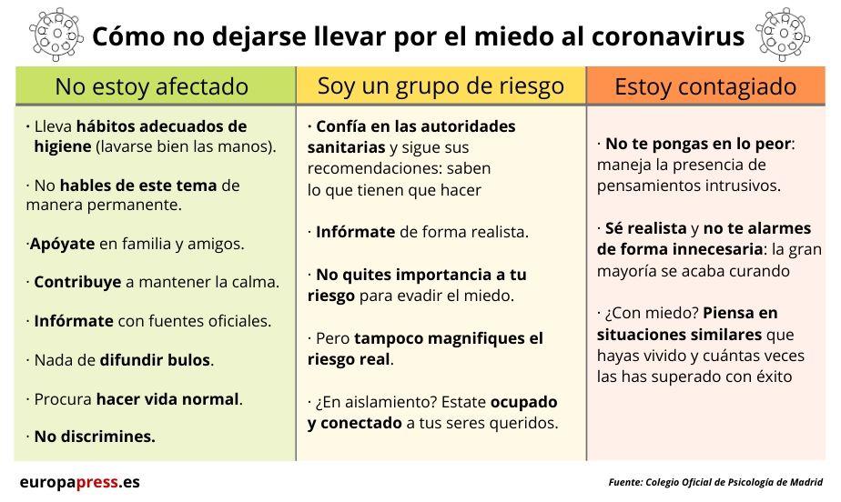 Guía para no dejarse llevar por el miedo al coronavirus