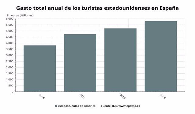 EpData.- El impacto turístico de la suspensión de los viajes desde España a EEUU