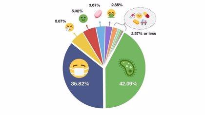 Emojipedia: Estos son los emoticonos más utilizados por los usuarios para referirse al Coronavirus
