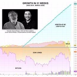 COMUNICADO: El arbitraje crypto-fiat, refugio para los mercados ante la situació