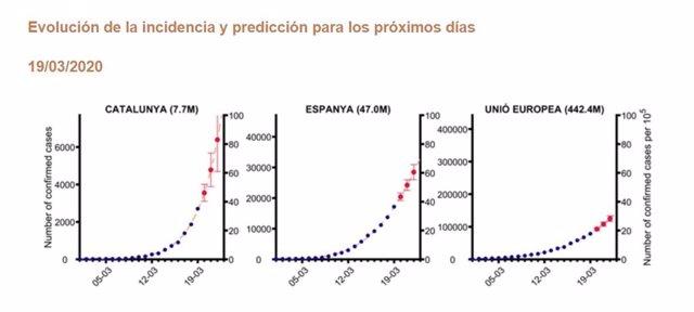Modelo matemático que predice el número de contagiados por Covid-19 en España, Cataluña y la UE