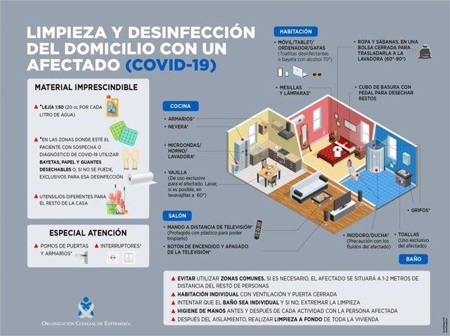 Infografia para desinfectar una casa con un paciente con coronavirus