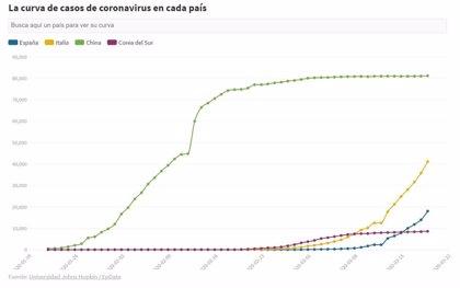 EpData.- La curva de crecimiento del coronavirus en cada país, en gráficos